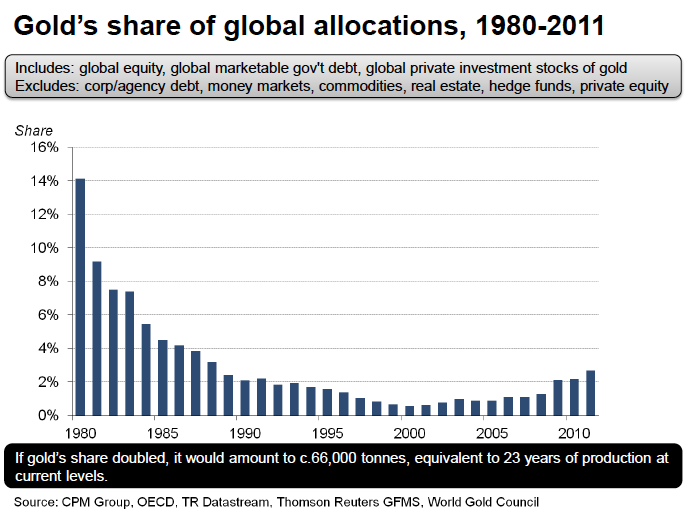 Gold Share Of Global
