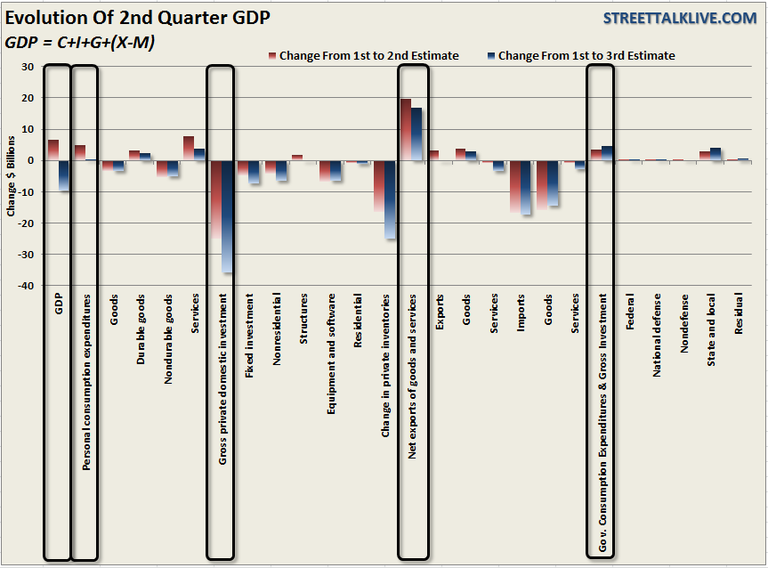 GDP-2q-2012-Sectorchange