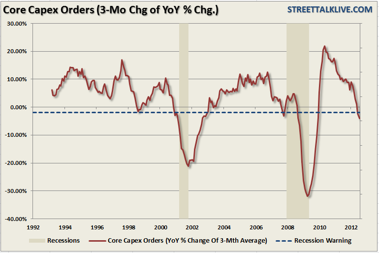 durable-goods-core-capex