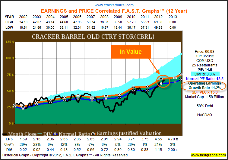 cracker barrel growth strategy Strategy and industry analysis threat of new entrants: cracker barrel operates in an industry that is capital intensive, yet the barrier to entry in the i believe that it is easy to see that over the last year cracker barrel has had a steady growth in its business, if nothing else it did not lose any ground.