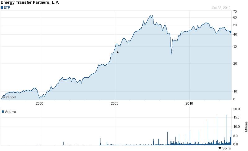 Long-Term Stock History Chart Of Energy Transfer Partners
