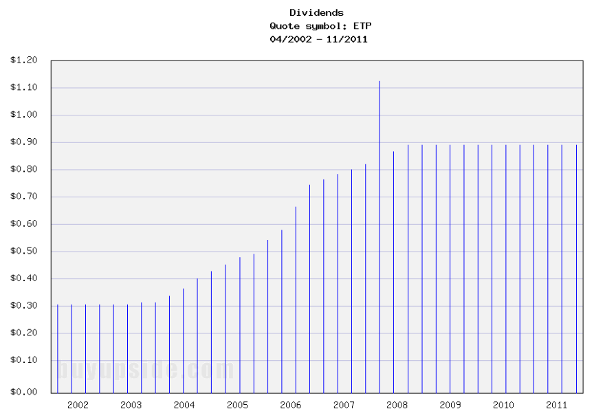 Long-Term Dividends History of Energy Transfer Partners (ETP)