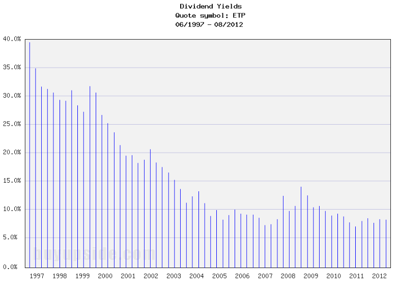 Long-Term Dividend Yield History of Energy Transfer Partners (NYSE ETP)