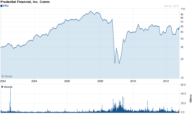 Long-Term Stock History Chart Of Prudential Financial