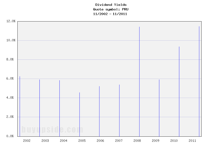 Long-Term Dividend Yield History of Prudential Financial (NYSE PRU)