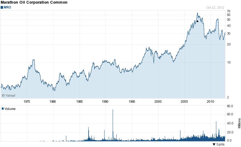 Long-Term Stock History Chart Of Marathon Oil