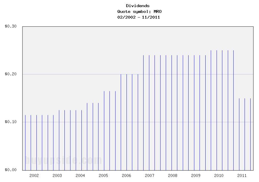 Long-Term Dividends History of Marathon Oil (MRO)