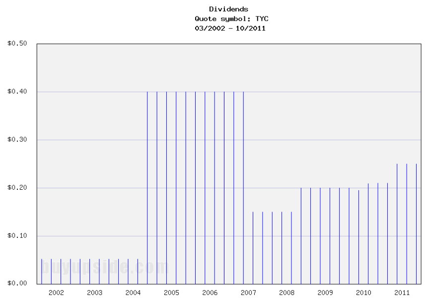 Long-Term Dividends History of Tyco International (TYC)