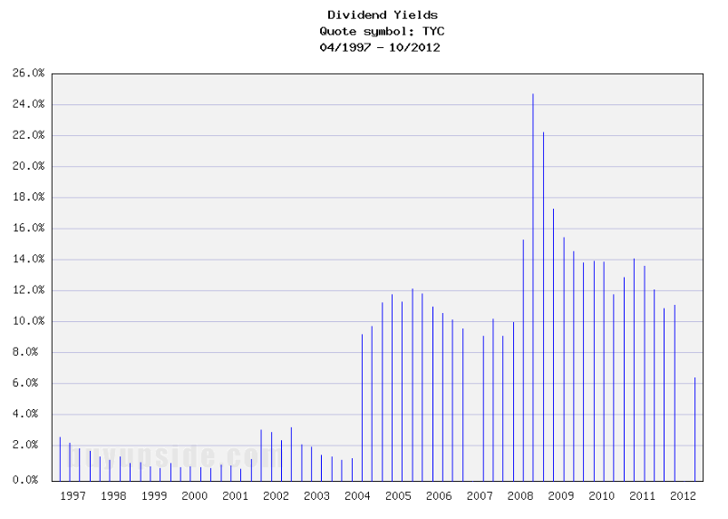 Long-Term Dividend Yield History of Tyco International (NYSE TYC)