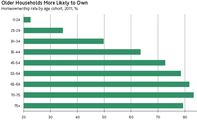Homeownership by age