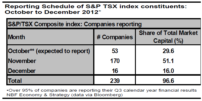Reporting Schedule of S&P TSX index