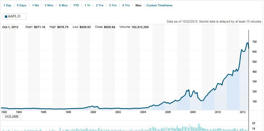 Samsung stock chart rim replacing apple as the stock market s