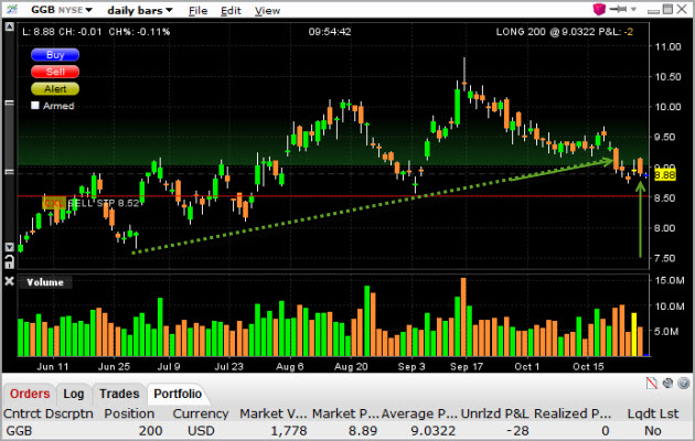 ggb-daily-stock-chart