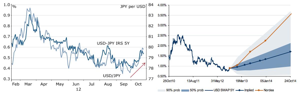Yen Bears 4