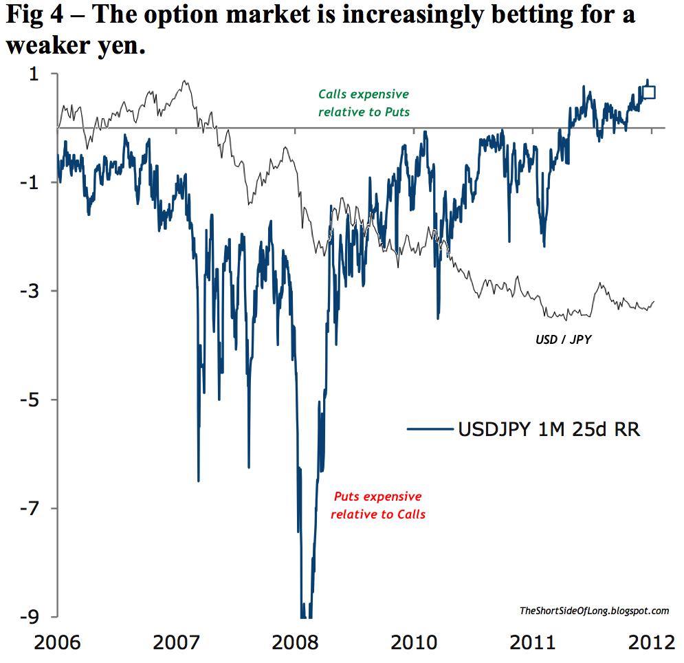 Dollar Yen Skew Risk