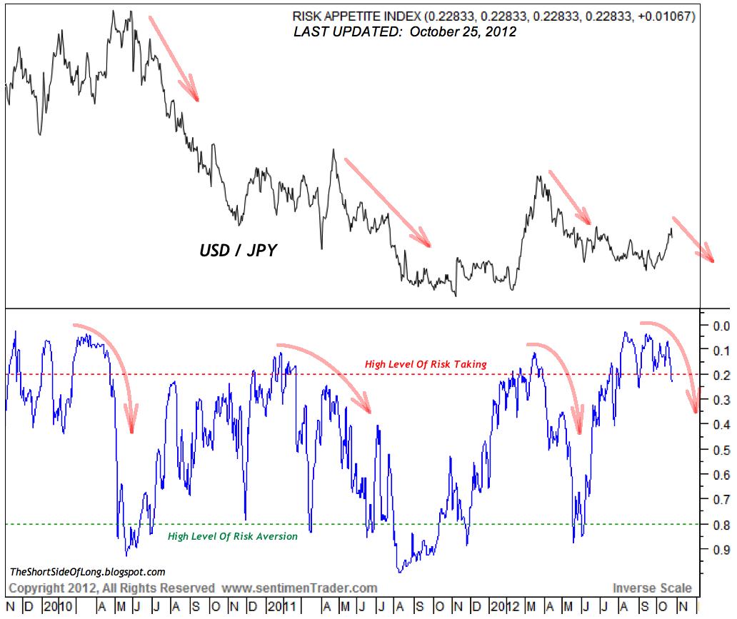 Yen vs Risk Appetite