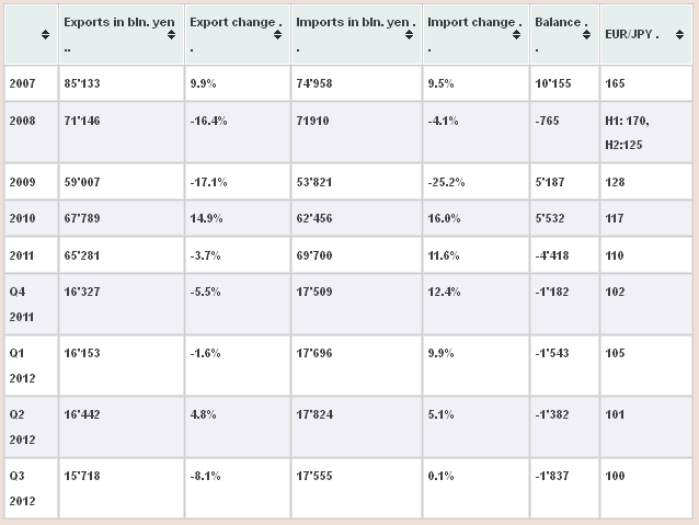 Japan Trade Balance History