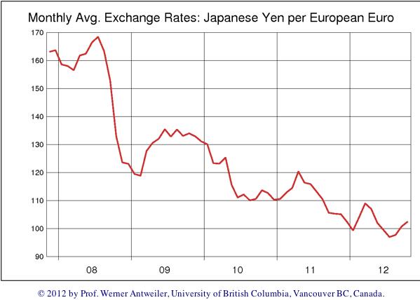 Exchange Rates: <span class=