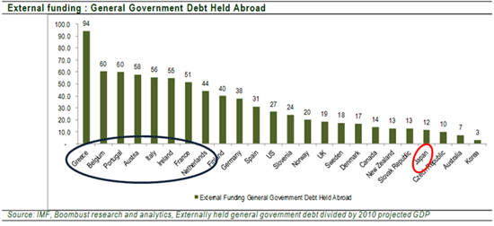 Government Debt Held Abroad