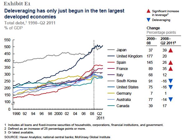 Global Deleveraging