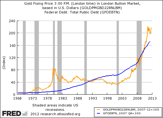 GLD-vs-Debt