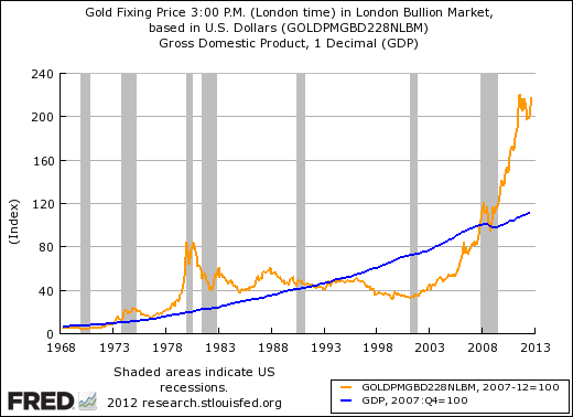 GLD-vs-GDP