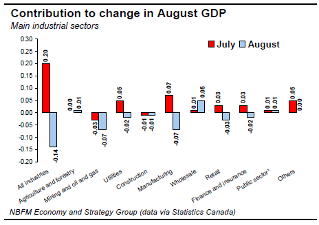 Contribution to change in August GDP