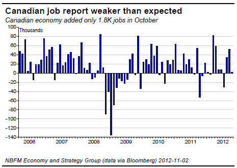 Canadian job report weaker than expected