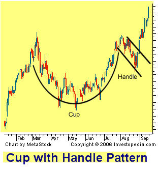 cup-n-handle-chart-sample