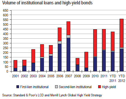 HY and Loan Issuance