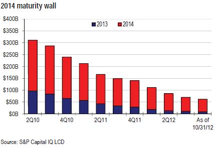 Maturity wall