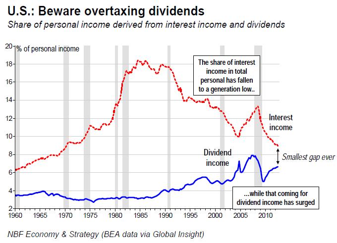 Beware overtaxing dividends