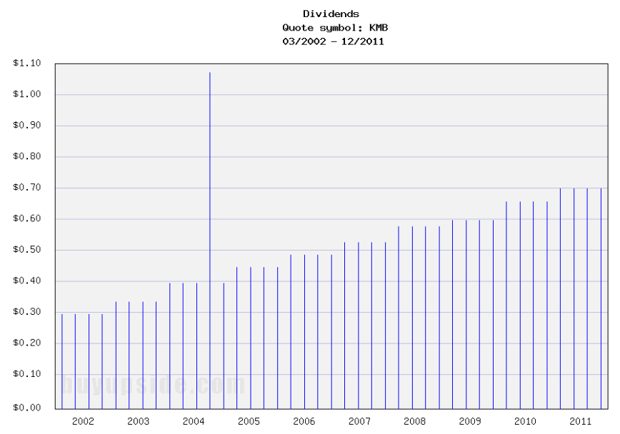 Long-Term Dividends History of Kimberly Clark (KMB)