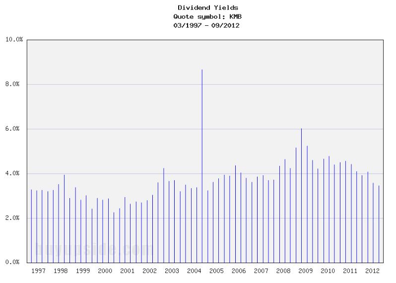 Long-Term Dividend Yield History of Kimberly Clark (NYSE KMB)