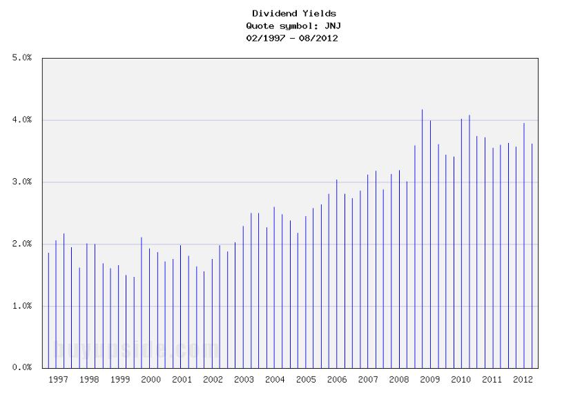 Long-Term Dividend Yield History of Johnson & Johnson (NYSE JNJ)