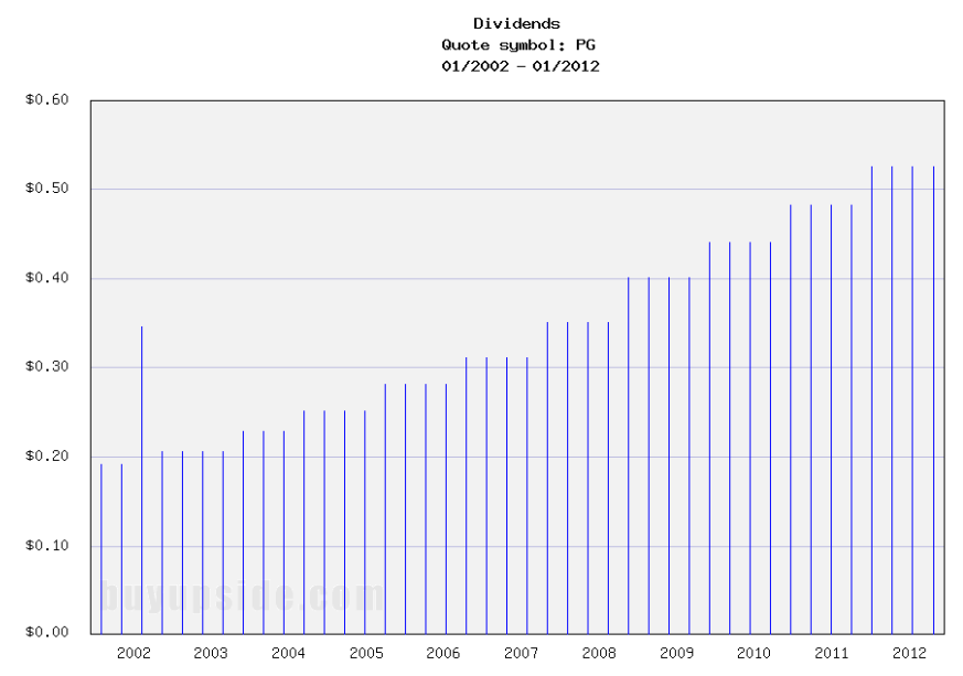 Long-Term Dividends History of The Procter & Gamble (PG)