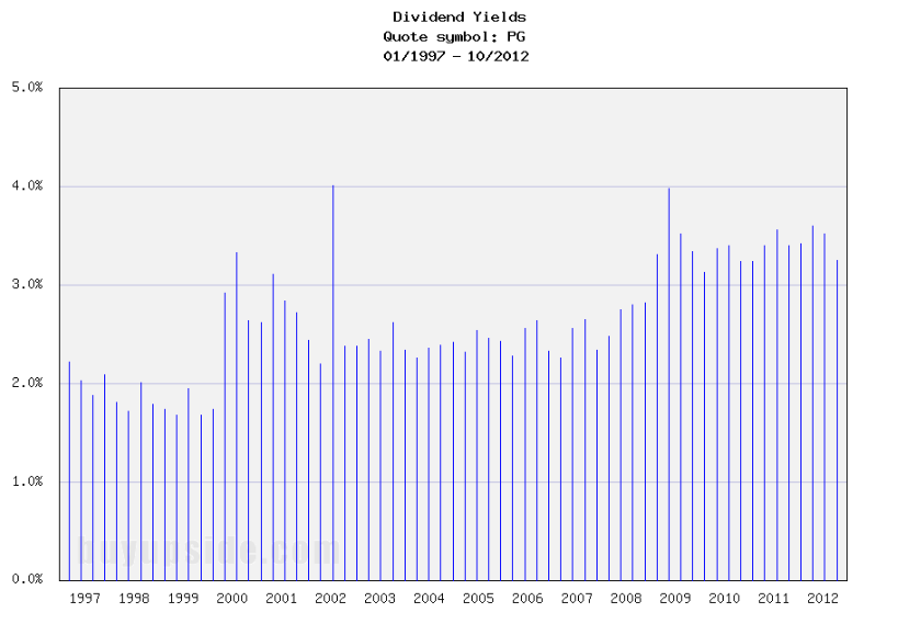 Long-Term Dividend Yield History of The Procter & Gamble (NYSE PG)