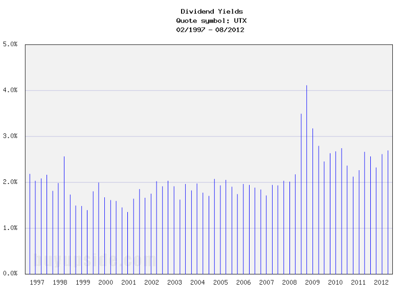 Long-Term Dividend Yield History of United Technologies (NYSE UTX)