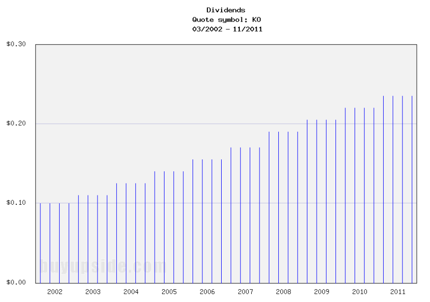 Long-Term Dividends History of Coca-Cola (KO) (Click to enlarge)