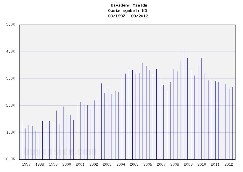 Long-Term Dividend Yield History of Coca-Cola (NYSE KO)