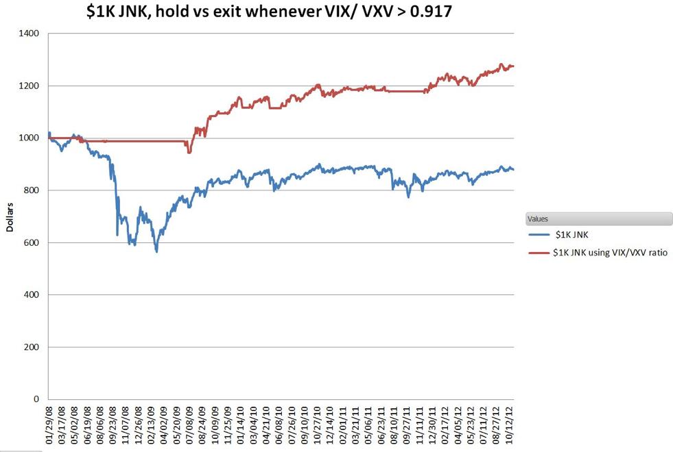JNK Relative To VIX/VXV