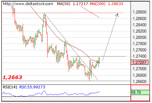 EUR USD TitleEUR Width509 Height345 The Outlook Here Continues To Be Positive For A Break Through 12790 Resistance En Route 12880