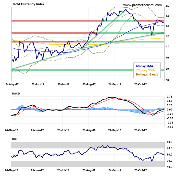 Gold Currency Index