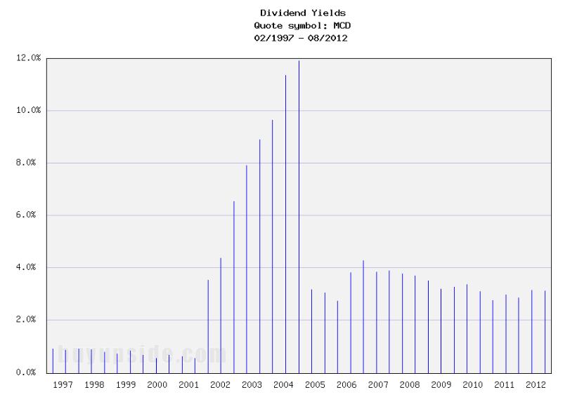 Long-Term Dividend Yield History of McDonald's (NYSE MCD)