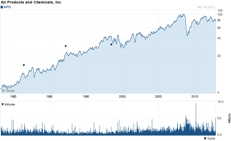 Long-Term Stock History Chart Of Air Products & Chemicals