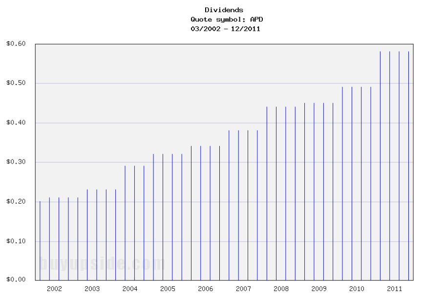 Long-Term Dividends History of Air Products & Chemicals (APD)
