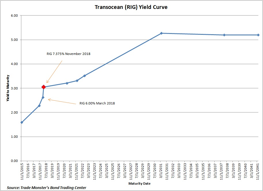 RIG-Yield-Curve