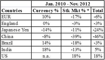 Currency And Stock Market Changes Cur