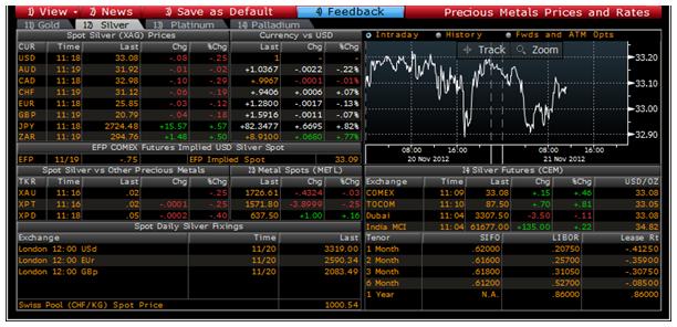 Gold Prices Fixes Rates Vols