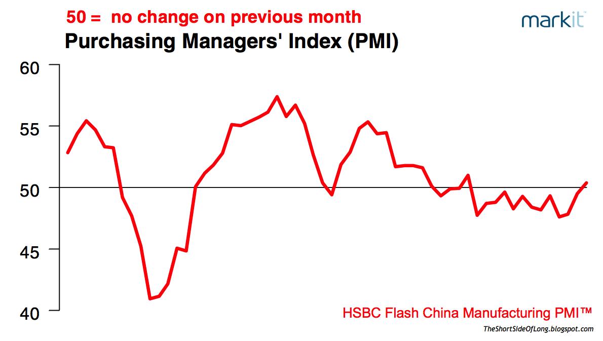 Chinese Flash PMI
